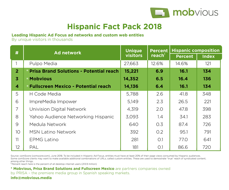 Mobvious Press Hispanic Fact Pack 2018 Mobile Advertising